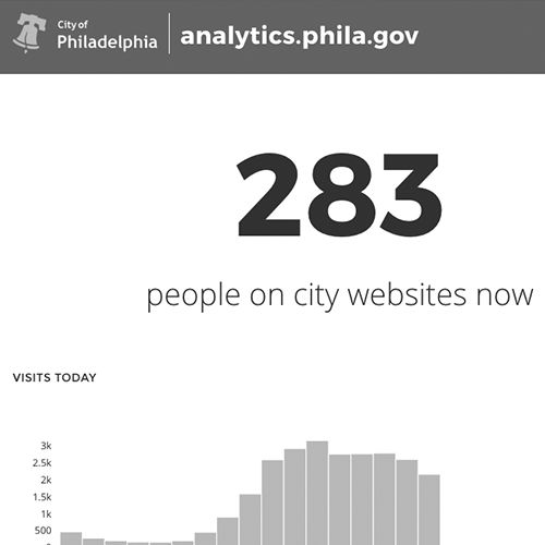 analytics.phila.gov